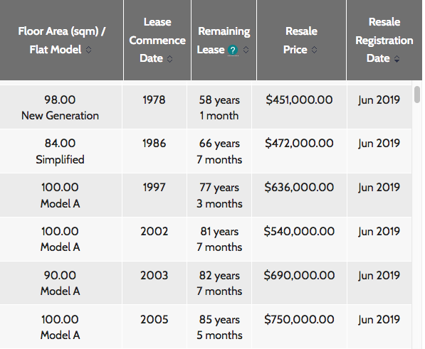 Buying Selling HDB Property